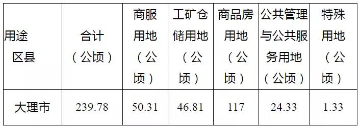 寸土寸金!大理市2021年土地供应计划公示:全年供地总量3596.7亩