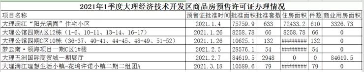 7项目,4371套!大理市2021年一季度下发8张商品房预售许可证